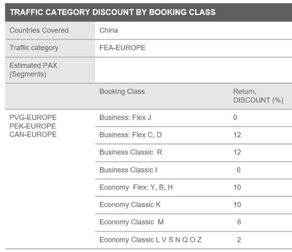 Finnair offers discount prices for Finnish Business Council members